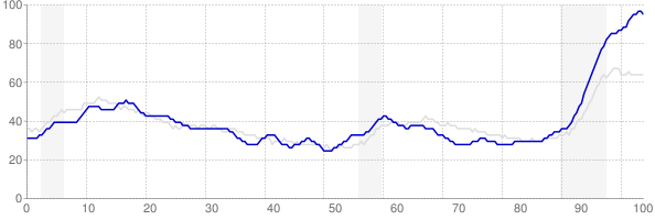 Nevada monthly unemployment rate chart from 1990 to October 2010